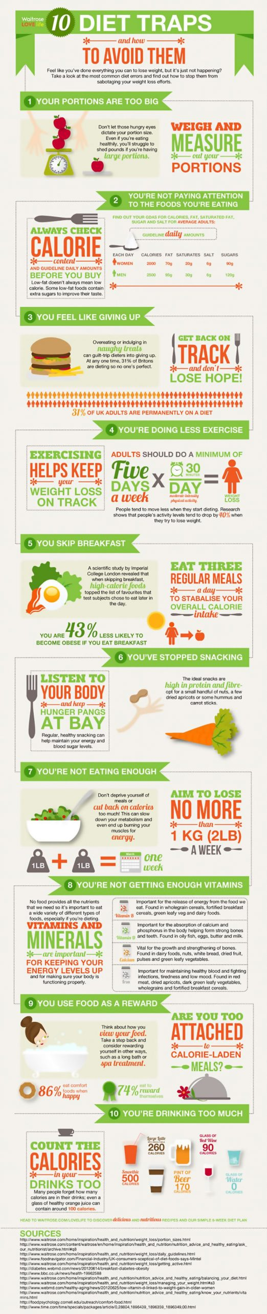 Dieting For Weight Loss Infographic