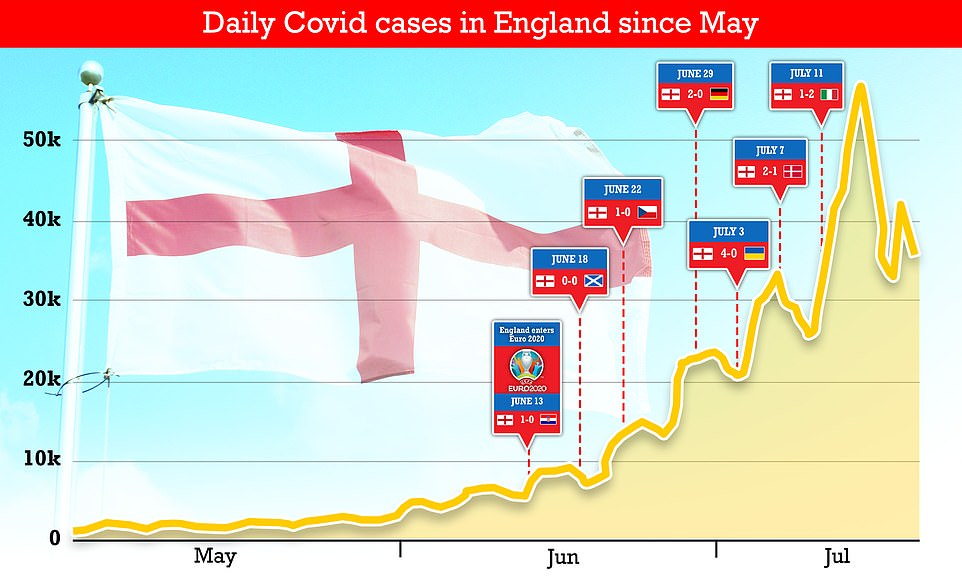 Scientists say the drop off in Covid cases could be caused by schools closing, recent warm weather and Euro 2020 boosting immunity in young people. Graph shows: The drop off in infections in England after the end of Euro 2020